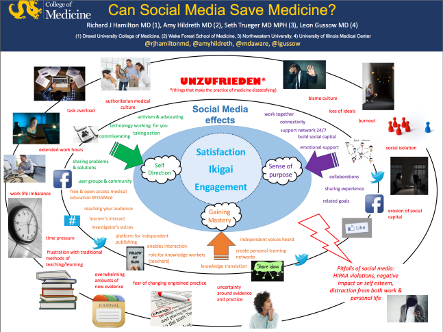 Blue Zones in Medicine - Role of Social Media